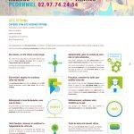 Site internet vitrine entreprise locale bretonne